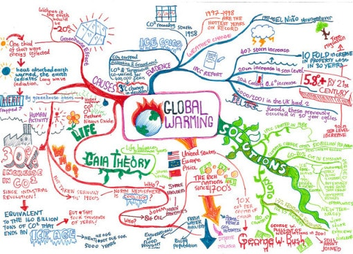 global-warming-brainstorm
