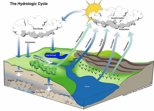 hydrologic-cycle